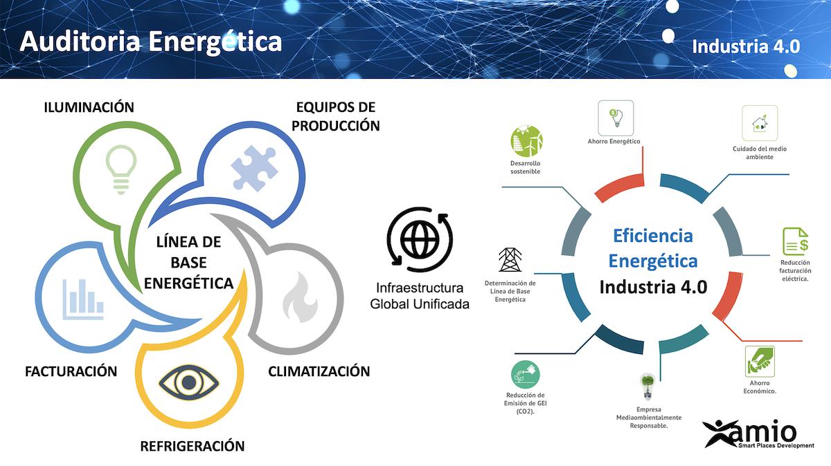 esquema_prestacion_servicio_auditorias_eficiencia_energestica_sector_publico_y_privado_amio_ingenieros_españa