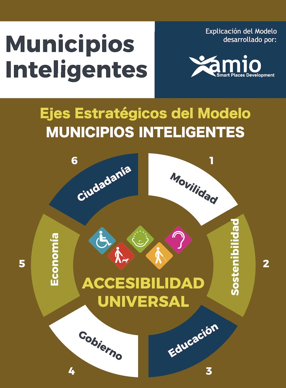 Infografía MUNICIPIOS INTELIGENTES, Amio Ingenieros, Santander, cantabria, dti, destino turistico inteligente, 1